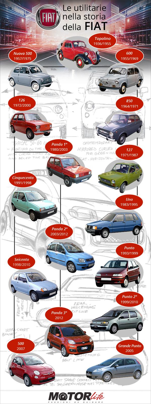 Fiat_utilitarie (2)
