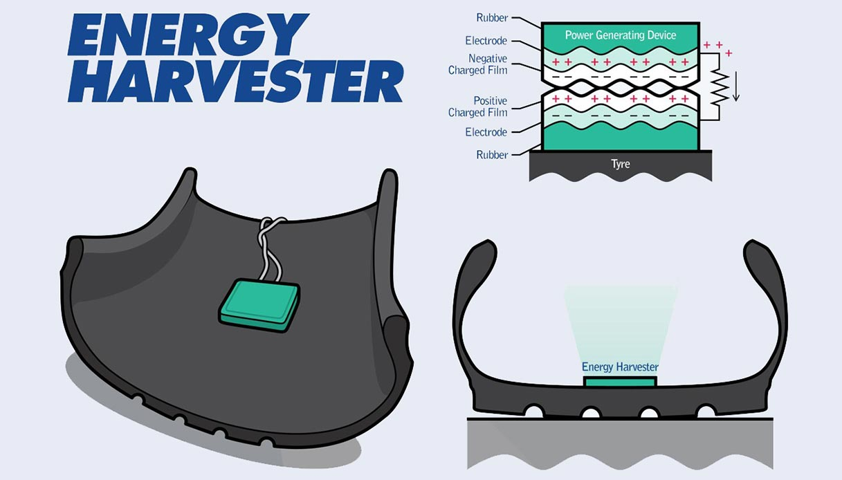 Il sistema di recupero energetico per pneumatici
